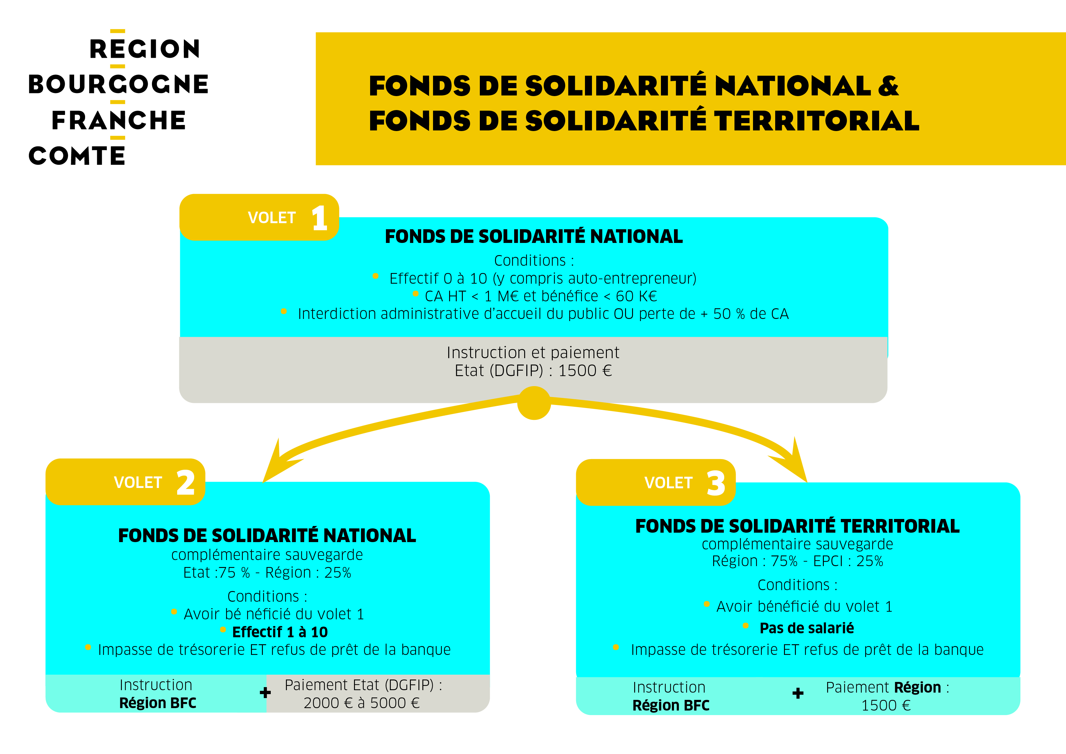 Covid-19 : fonds de solidarité national et territorial